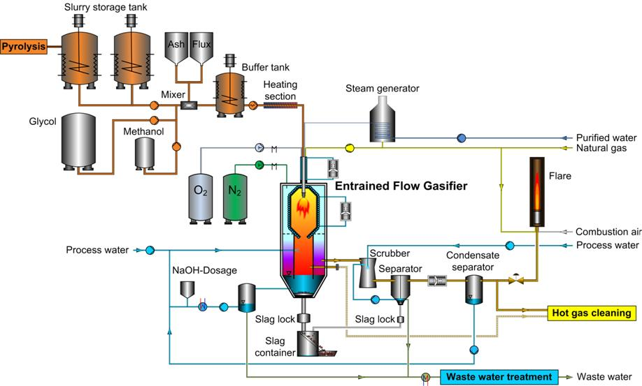 Bioliq The Bioliq Process High Pressure Entrained Flow Gasification