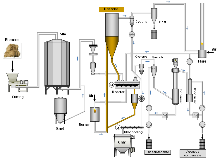 bioliq - the bioliq u00ae process